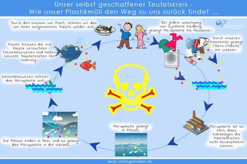 Teufelskreislauf Plastik Mikroplastik