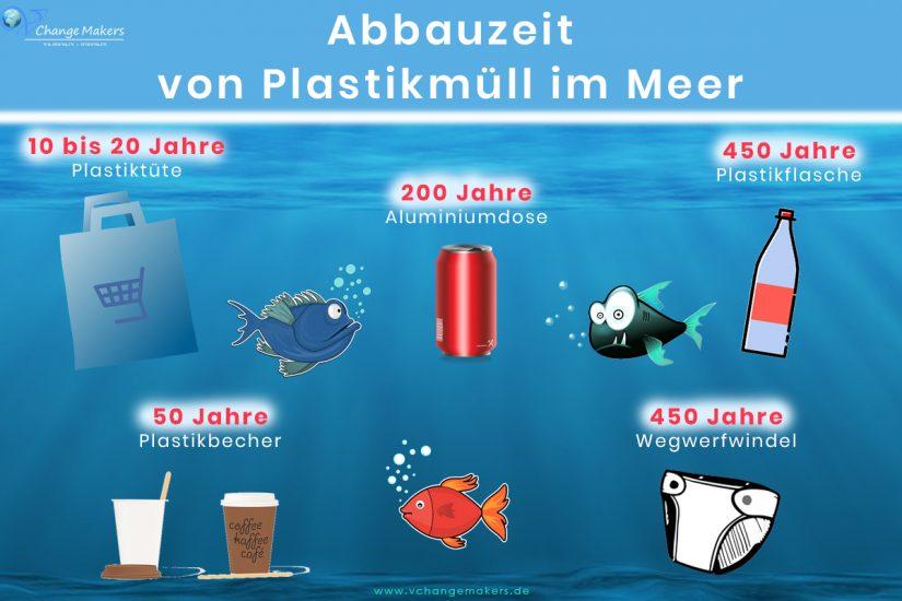 Abbauzeit von Plastikmüll